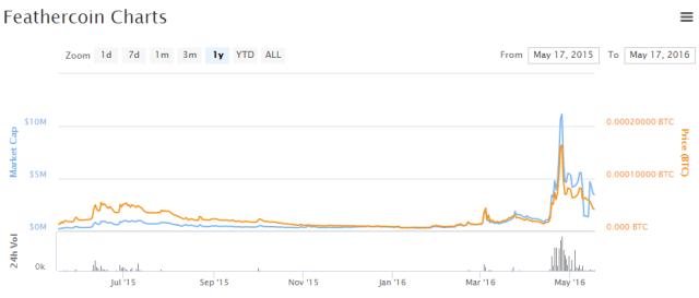 暗号通貨を取引する場合は、取引量が多い通貨にしましょう_03