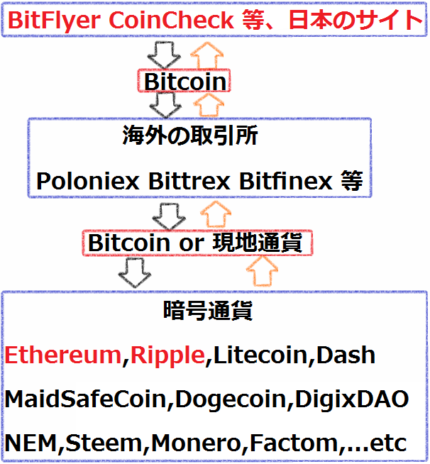 暗号通貨の取引量の多い「海外の取引所」の調べ方_1