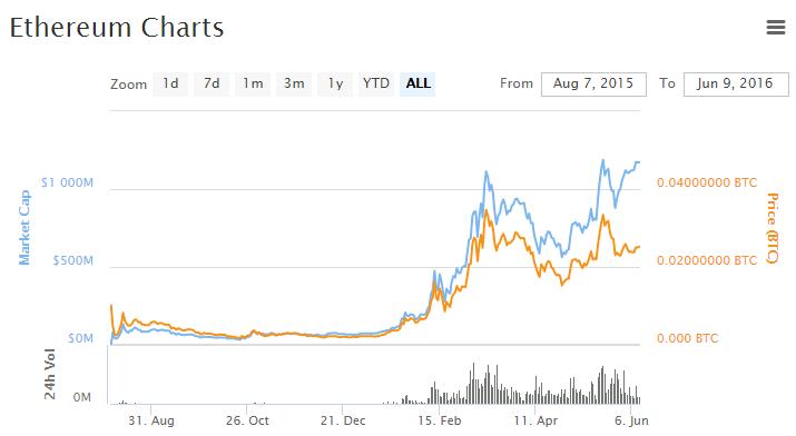 ethereum_market_1