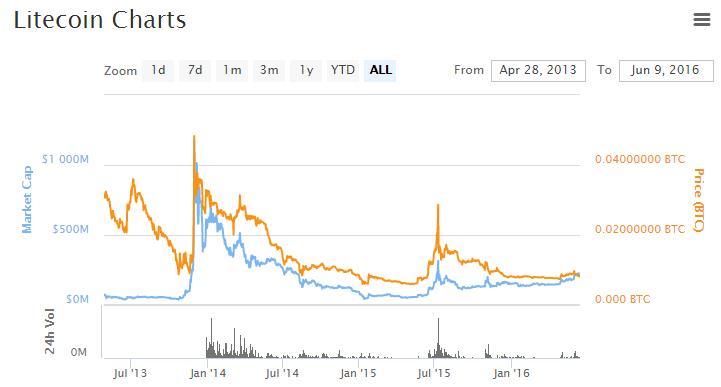 litecoin_market_1